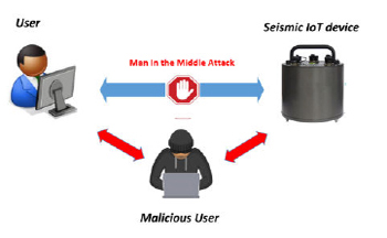 illustration of man in the middle cyberattack